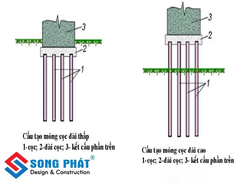 Móng cọc đài thấp (trái); Móng cọc đài cao (phải)